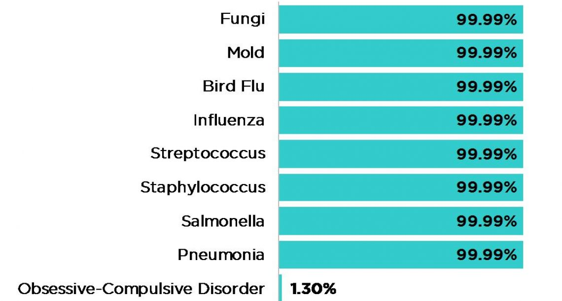 CHART: Effectiveness of Disinfectant