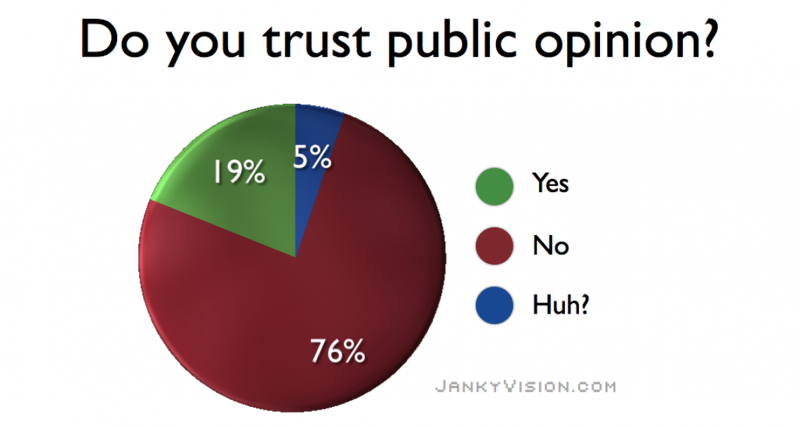 Polls show distrust of public opinion