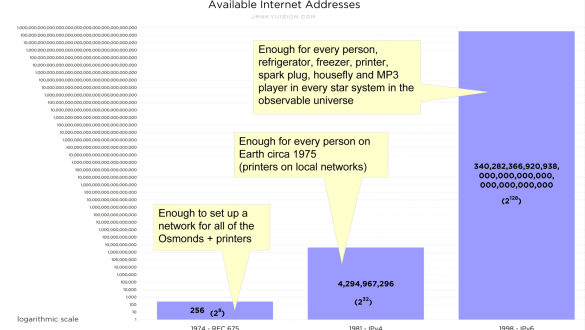 Internet addresses to run out in 600 quadrillion years