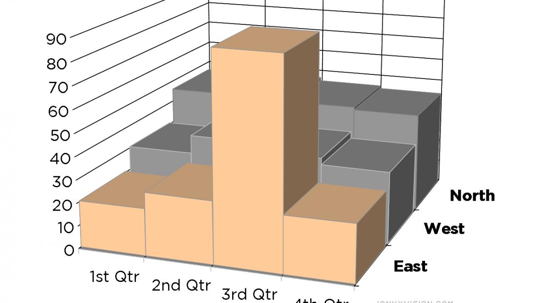 East region posts defiant Q3 numbers